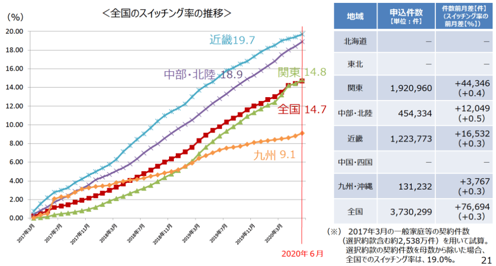 経済産業省資源エネルギー庁 電力・ガス小売全面自由化の進捗状況について