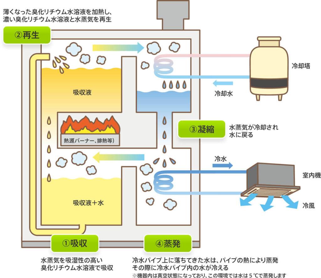ガス吸収式空調システムの仕組み