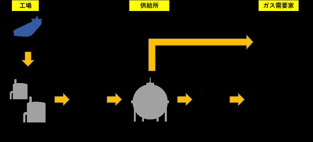 都市ガスが供給される仕組み