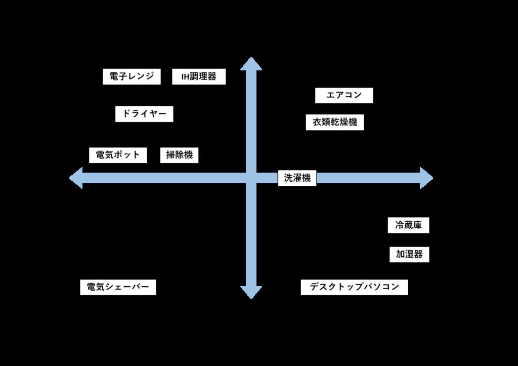 消費電力(W)と運転時間(h)の関係