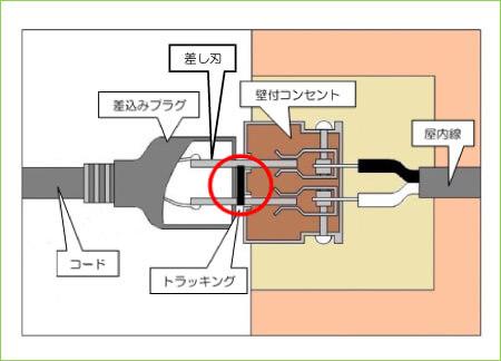 図3 トラッキング図解