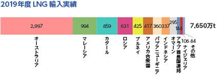 日本のLNG輸入量