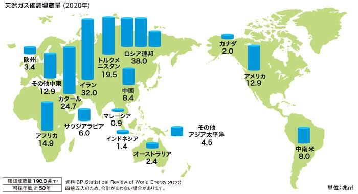 天然ガスの特性