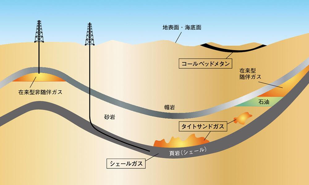 新たな可能性を秘めた非在来型ガス
